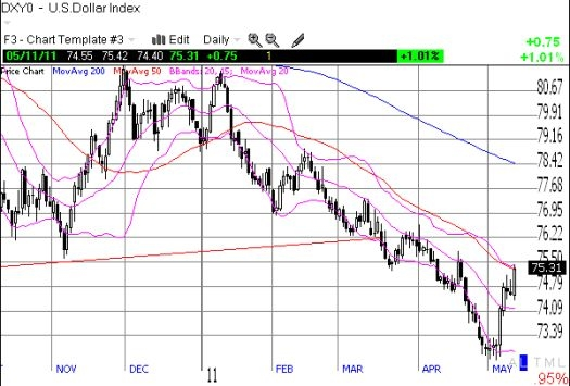 The U.S. dollar gets its turn at 50DMA resistance