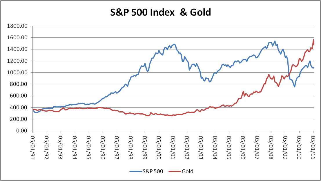 Gld Stock Quote Fascinating Relationship Between Stock Price Direction And Gold Silver And