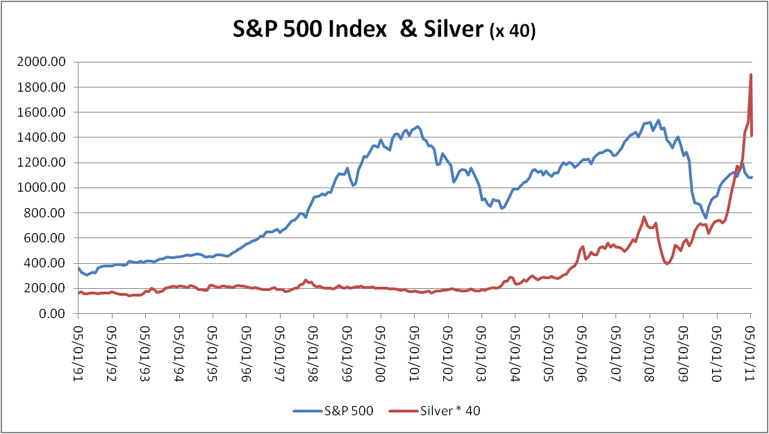This Chart Of The S P 500 Versus Copper Resembles Stocks Silver But Shows More Economic Sensitivity In Mid 1990 As Changed