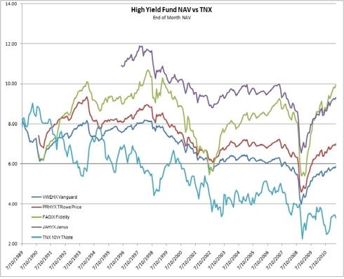 High Yield NAV vs TNX