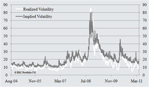 Implied vs. Realized Volatility