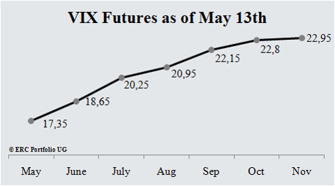 VIX Futures Term Structure