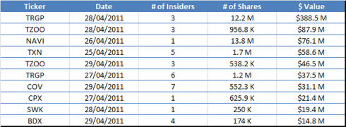 Largest Insider Sales - April 29, 2011
