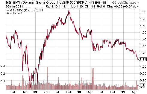 Goldman Sachs sits at two-year lows versus the S&P 500