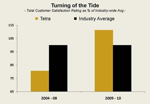 TTI Chart #1