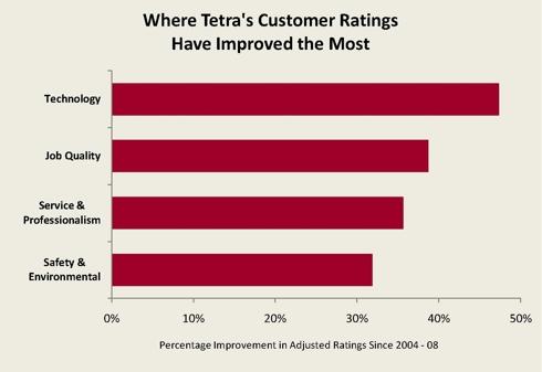 TTI Chart #2