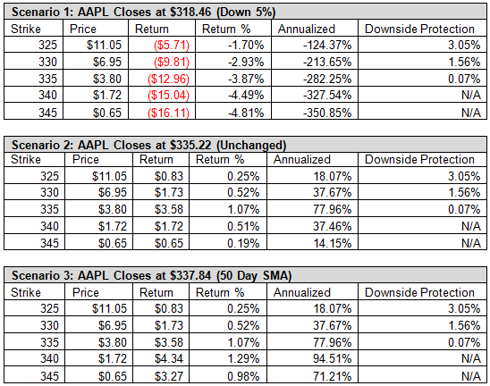 Apple AAPL Weekly Options