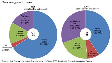 Total Energy Use in Residential Homes