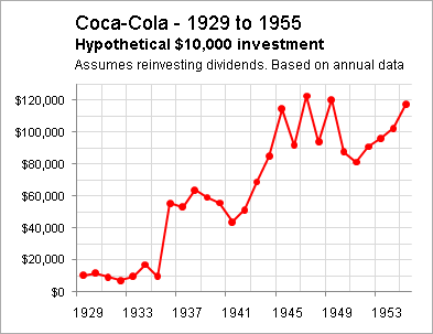 Coca Cola Triumphing Through 3 Separate Bear Markets The Company Nyse Ko Seeking Alpha