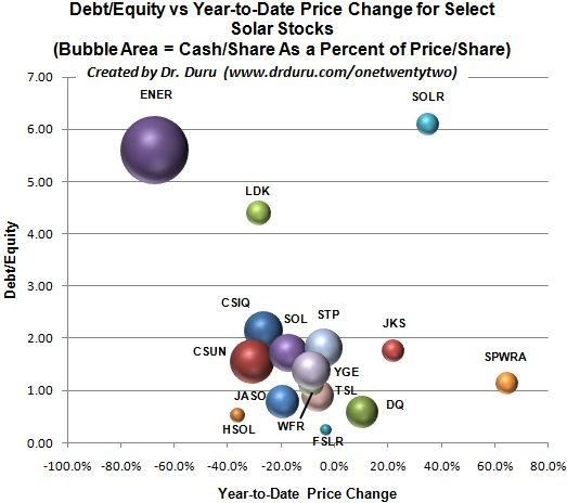 Many solar companies are surprisingly similar in financial health