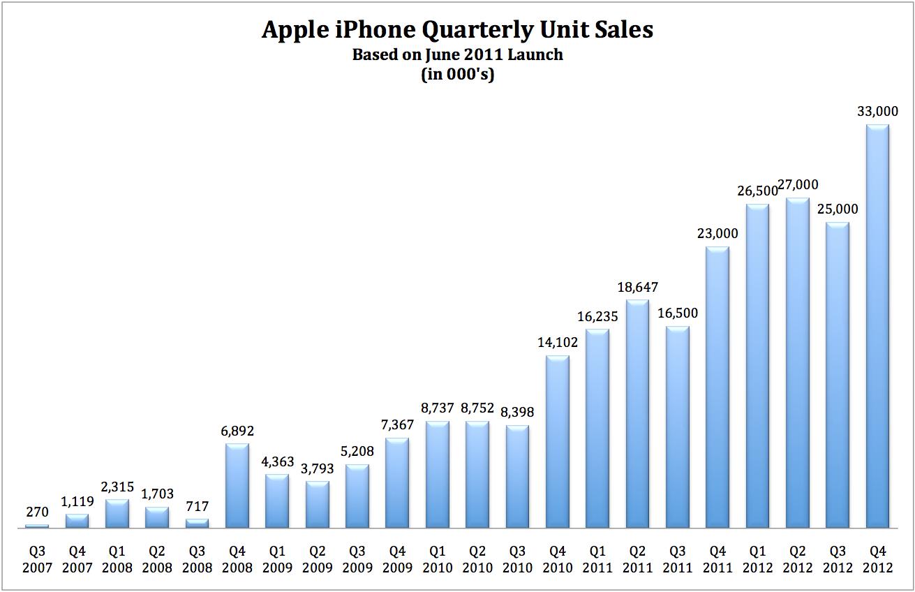 Apple Iphone Sales Per Year