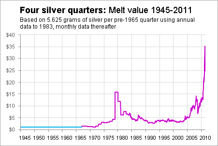 """A Dollar's Worth"""" of Gasoline: Valued in Silver - Richard"""