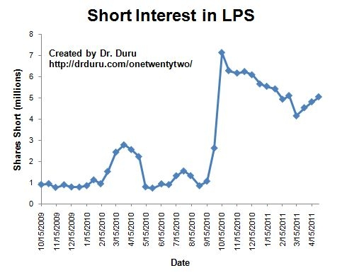 After a steady decline, shorts begin to close in on LPS again