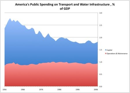 Public Spending Levels on Infrastructure and Water Lines