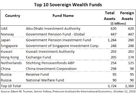 Top 10 Sovereign Wealth Funds
