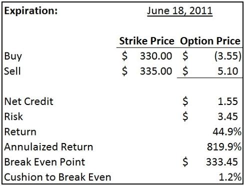 Apple bull put spread - $335/$330 June 18 expiration