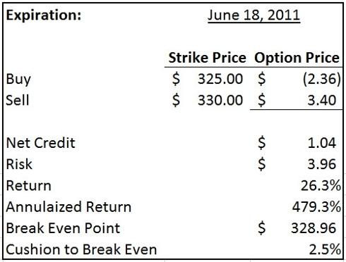 Apple $330/$325 June 18 bull put spread