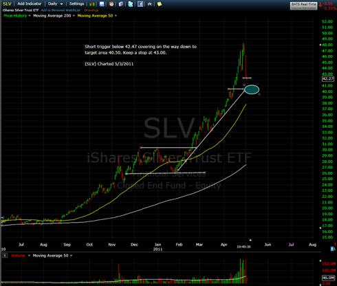 $SLV -Short Trigger