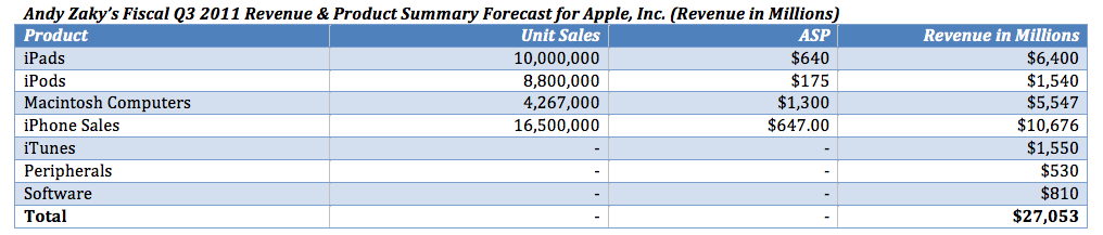 apple inc problem statement Report abuse transcript of analysis of apple inc's financial statements through operating efficiency, roa was enhanced in the same manner as roe apple's profitability: roe was improved year over year by climbing from 26% in 2009 to 293% and 338% in 2010 and 2011.
