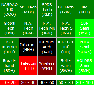 Technology Thermo-gram, related ETFs are grouped together.
