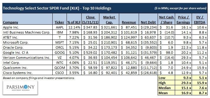 Understanding Your ETF: Valuing XLK's Top 10 Components ...