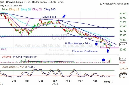 UUP ETF Daily Chart