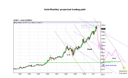 Gold: Monthly channels