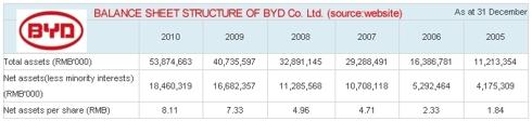 balance sheet data
