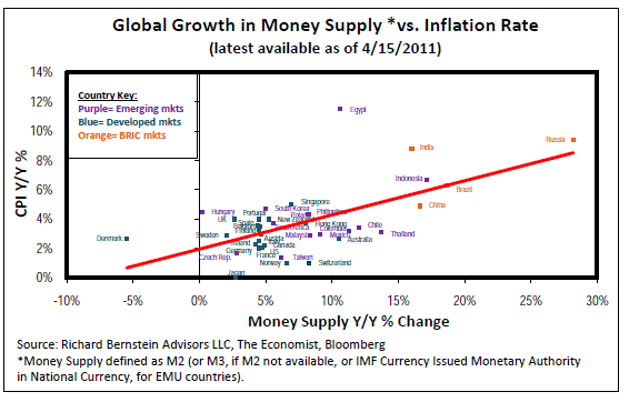 The Bric S Extreme Monetary Growth Has Clearly Contributed To World Highest Inflation Rates Click Chart Expand