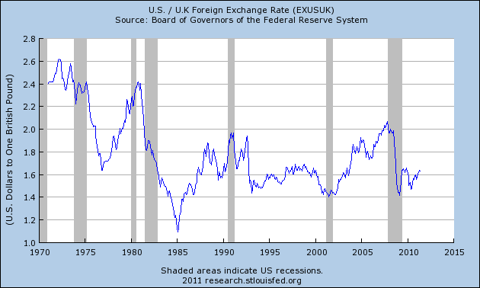 Graph of U.S. / U.K Foreign Exchange Rate
