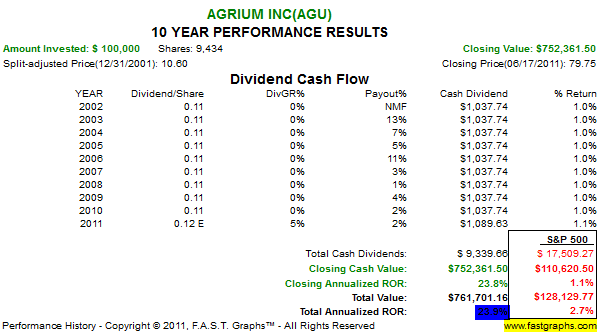 5 Fertilizer Stocks For Growth And Income Seeking Alpha