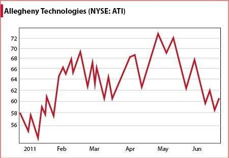 Allegheny Technologies (NYSE:<a href='https://seekingalpha.com/symbol/ATI' title='Allegheny Technologies Incorporated'>ATI</a>) Chart