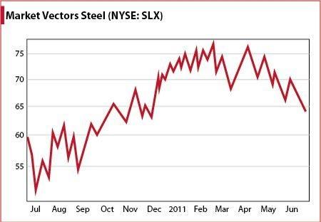 Market Vector Steel Index ETF (NYSE: <a href='https://seekingalpha.com/symbol/SLX' title='VanEck Vectors Steel ETF'>SLX</a>) Analogous to Whole Sector Decline
