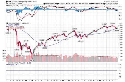 S&P500 weekly