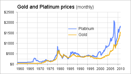 Here S A Look At Gold And Platinum Prices Since 1960