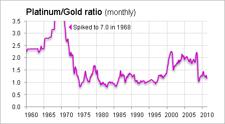 Ing Some Gold To Platinum When The Ratio Is Low Then Replacing That With Again Gets Higher Could Be A Good Move