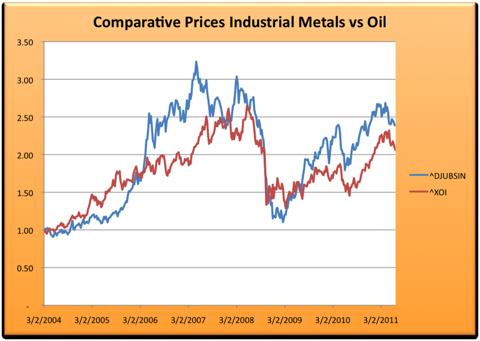 6.23.11 Metals vs Oil.png