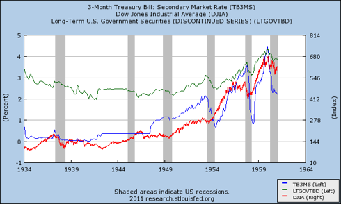 T-Bills, Long Government Bond and S&P500, 1934 to 1961