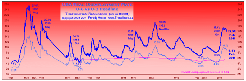 click to enlarge ... more macro economic charts @ my Instablog & website