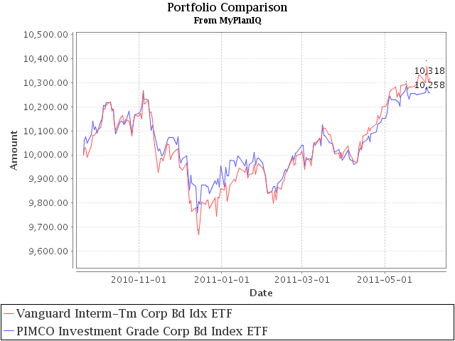Vanguard Investment Grade Bond Etf Outshines The Competition