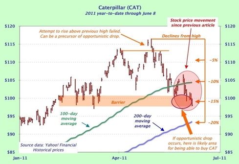 Caterpillar stock chart