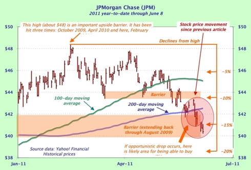 JP Morgan stock chart