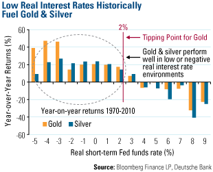 Low Real Interest Rate Historically Fuel Gold & Silver