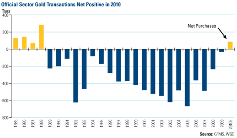 Official Sector Gold Transactions Net Positive in 2010