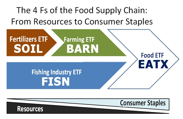 Barn Completing The Global X Food Supply Chain Etf Strategy