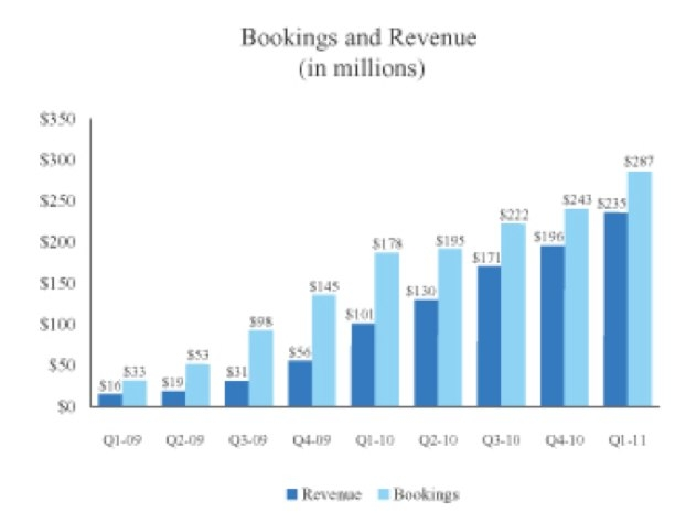 zynga's revenue recognition dilemma