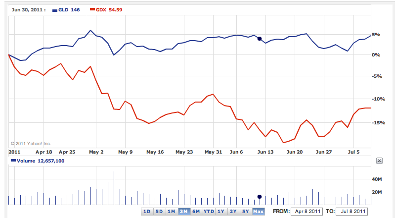 Chart Of Gold Miners Vs Etf