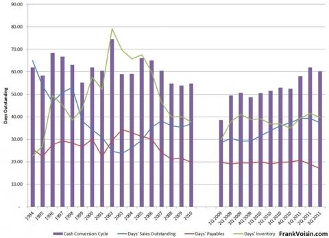 Cisco Cash Conversion Cycle, 1994 - 3Q 2011