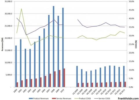 Cisco Systems COGS, 2000 - 3Q 2011