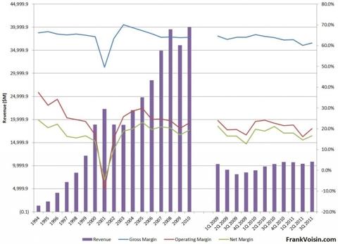 Cisco Systems Margins, 1994 - 3Q 2011